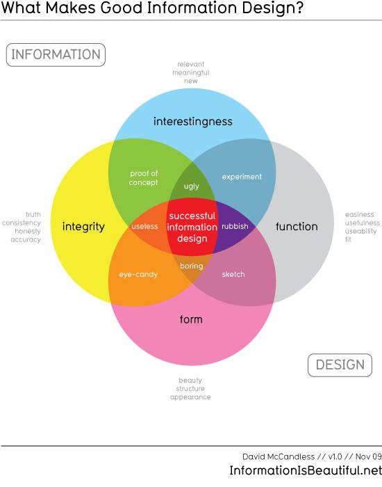 good_infodesign